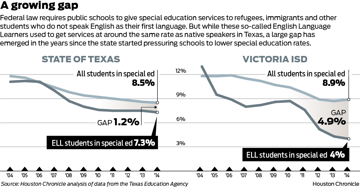 Denied: Texas schools shut out English Language Learners - Houston ...