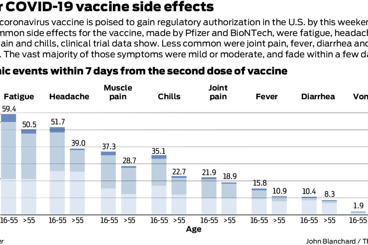 The vaccine comes with more side effects than a flu shot