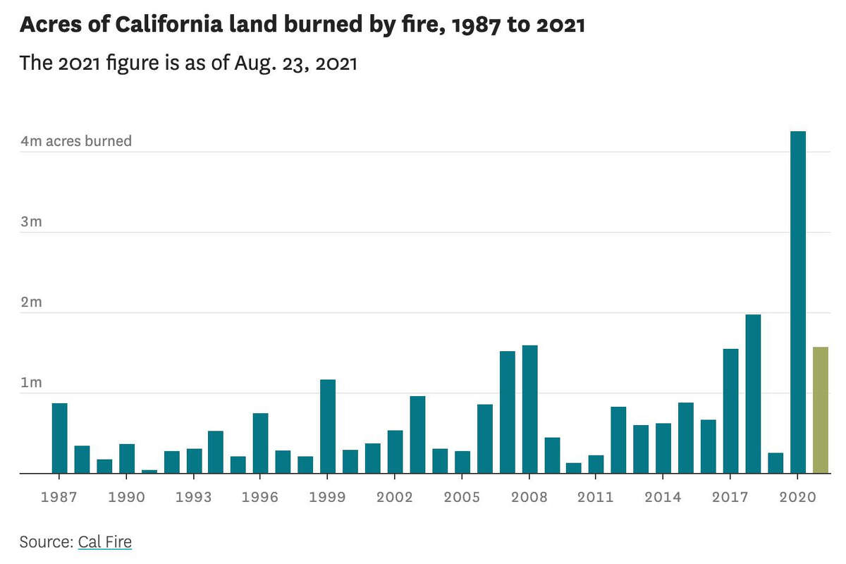 Charts show how fires have changed California