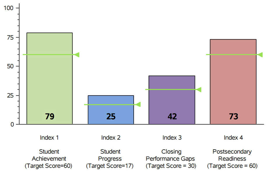Woodville High School Woodville ISD  2016 Accountability rating:Met Standard Distinction designations:ELA/Reading, Mathematics, Science   Source:Texas Education Agency Photo: Texas Education Agency