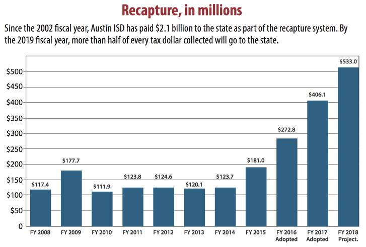"This chart, provided by the Austin school district in December 2016, shows its expected ""recapture"" payments toward equalizing education aid statewide."