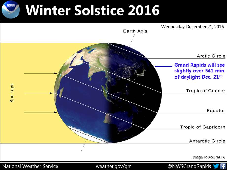 The National Weather Service has issued this graphic of the winter solstice.