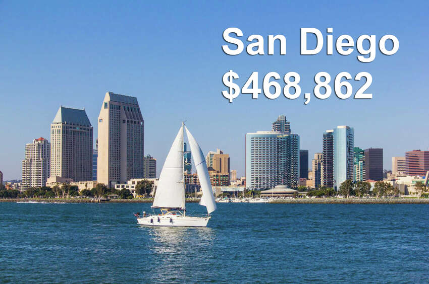 San Diego, CA Income required to be in the top 1%: $468,862Median household income: $66,116 Gap: $402,746