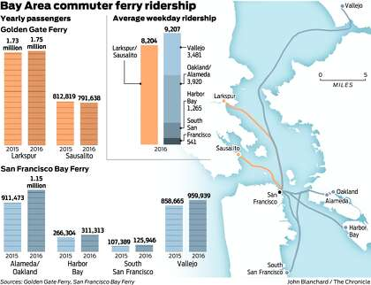 Sf Bay Ferries Riding Tidal Wave Of Popularity Sfchronicle Com The map above shows the approximate location of some of the larger ones. sf bay ferries riding tidal wave of