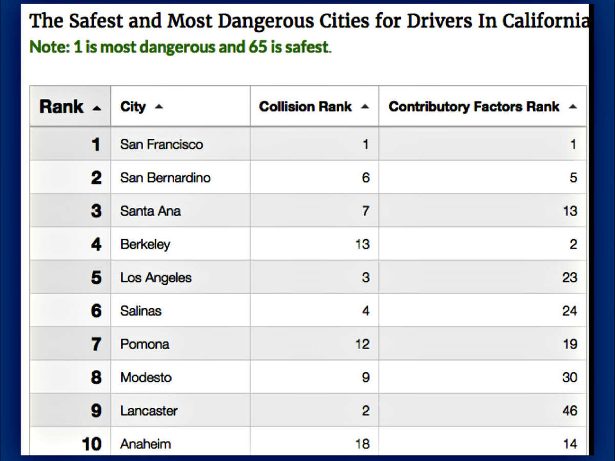 A recent study by Liljegren Law Group found San Francisco to be the most dangerous city in California for drivers.