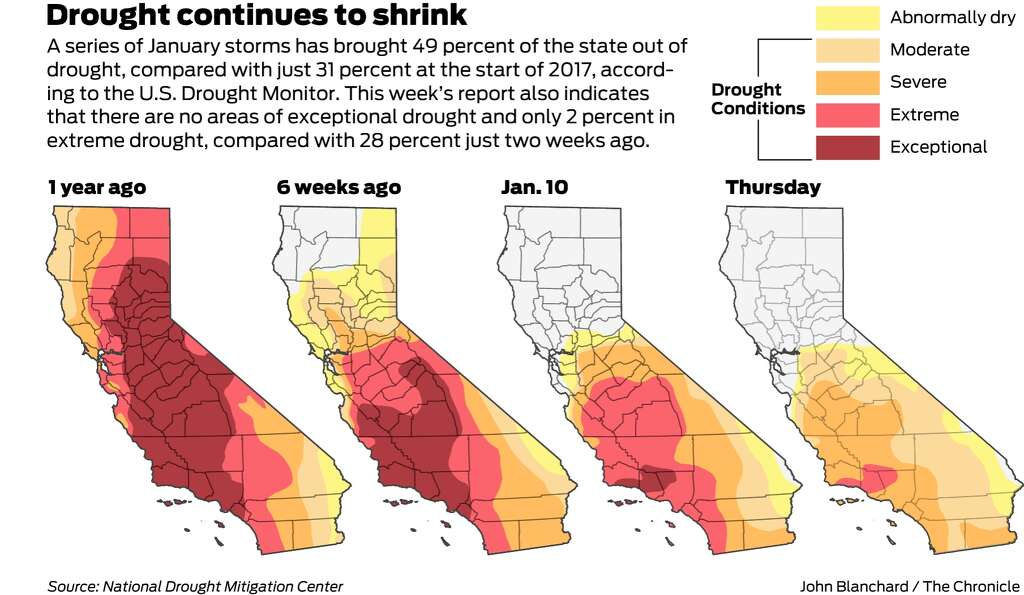 Thanks To Storms Nearly Half Of California Is Free Of Drought - Us drought map california