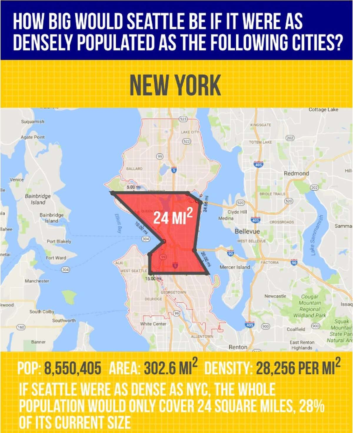 How big Seattle would be if it had the same population density as New York City.