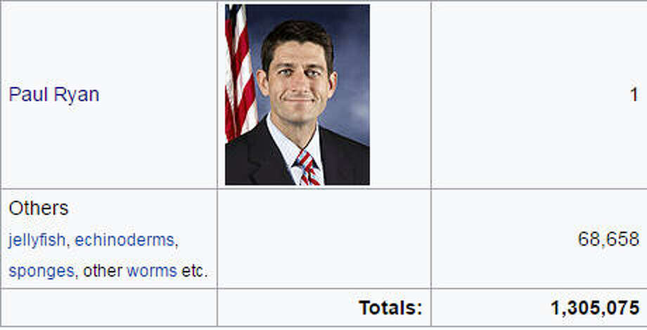 Politicians are sometimes called spineless. Someone had fun at House Speaker Paul Ryan on Wikipedia.While politicians can be sometimes criticized as spineless, someone took that idea a step further. A prankster went on Wikipedia and put House Speaker Paul Ryan among the invertebrates. The posting was taken down, but not before Twitter had some fun at Ryan's expense.>>>Click through the gallery to see how Twitter users responded to House Speaker Paul Ryan being listed among creatures with no backbone on Wikipedia. Photo: Wikipedia
