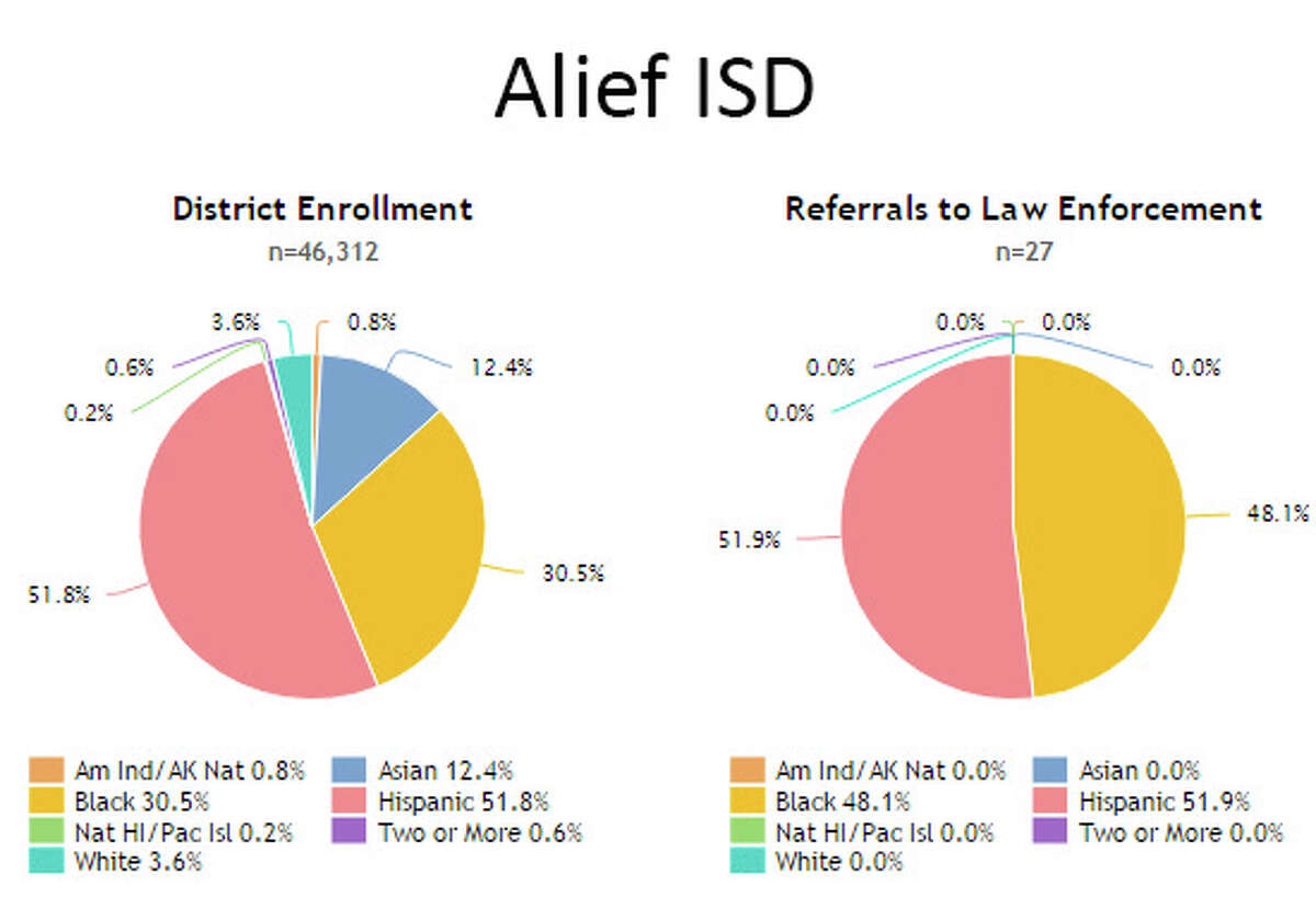 DEMOGRAPHICS OF STUDENTS REFERRED TO LAW ENFORCEMENT BY SCHOOLS These graphs compare the percentages of students in a school district's entire population to the percentage referred to law enforcement during the 2013-14 school year, the most recent year for which data is available. PIE GRAPH LEGEND: Orange:American Indian/Alaskan NativeYellow:BlackGreen:Native Hawaiian/Pacific IslanderTeal:WhiteBlue:AsianRed:HispanicPurple:Two or more SOURCE: School district overall demographics and demographics of student referrals to law enforcement,Civil Rights Data Collection, U.S. Department of Education