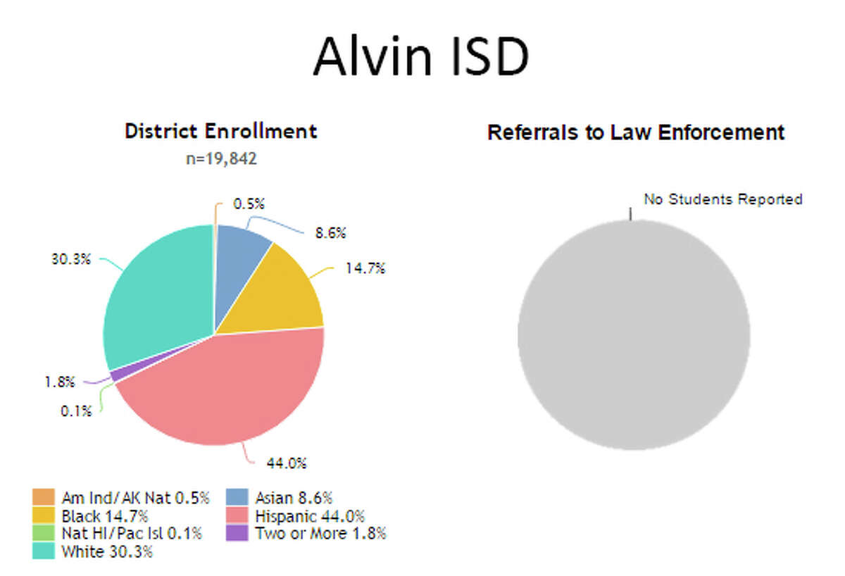 PIE GRAPH LEGEND: Orange:American Indian/Alaskan NativeYellow:BlackGreen:Native Hawaiian/Pacific IslanderTeal:WhiteBlue:AsianRed:HispanicPurple:Two or more SOURCE: School district overall demographics and demographics of student referrals to law enforcement, 2013-14 (most recent data),Civil Rights Data Collection, U.S. Department of Education