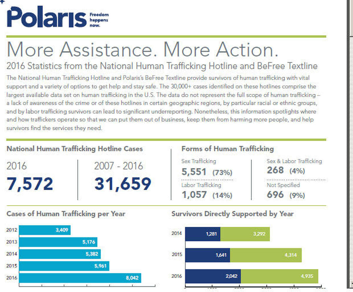 An organization that runs a hotline for human trafficking reports says calls were up again in 2016. The full report is available on http://polarisproject.org