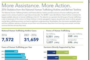 An organization that runs a hotline for human trafficking reports says calls were up again in 2016
