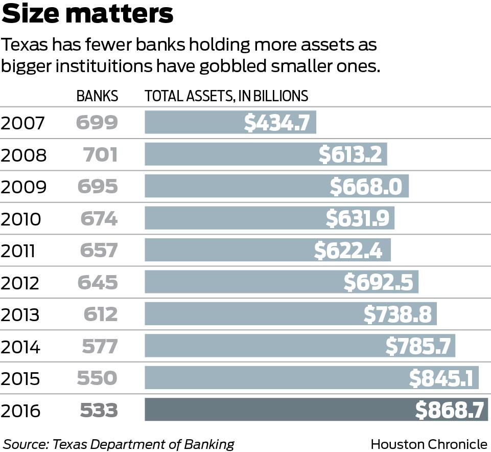 finance list banks texas