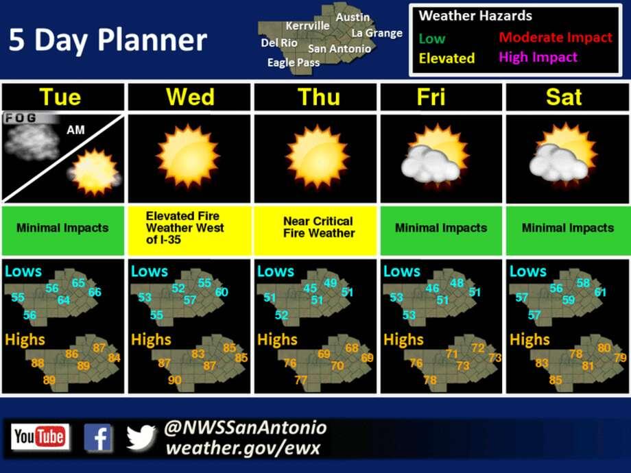 San Antonio 7, 10 & 14 Day Weather Forecast   Thomas Cook