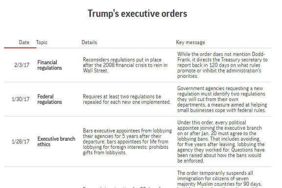 Trump's executive order