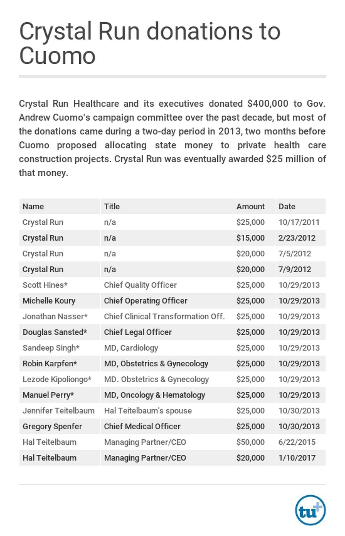Crystal Run Healthcare donations to Gov. Andrew Cuomo's campaign.