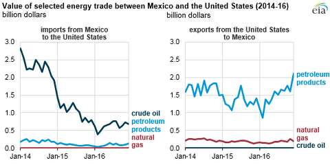 US exports more energy products to Mexico than it imports