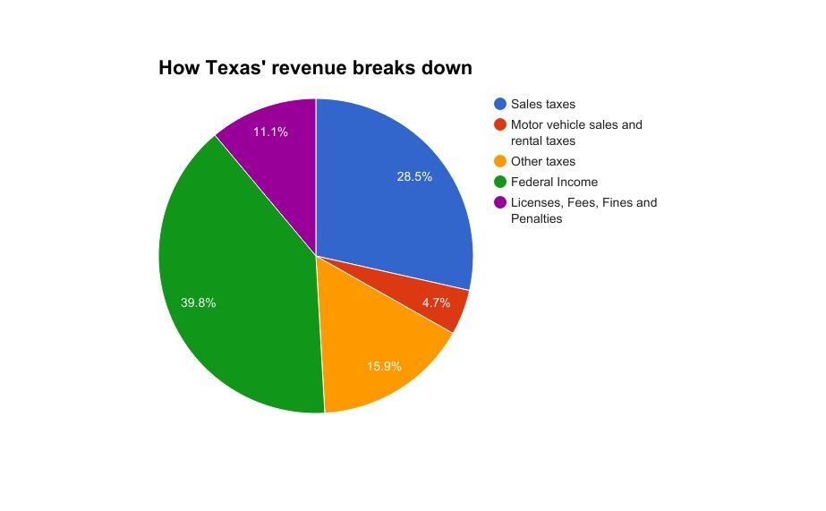 Texas Property Tax    State