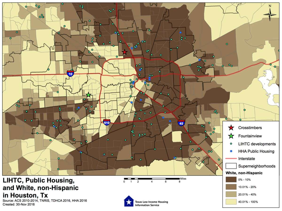 Distribution of low-income housing is much lower in predominantly White, non-Hispanic neighborhoods.