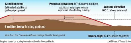 The diagram above shows the height profile of the existing Colonie Town Landfill and how it may look if the expansion is approved.