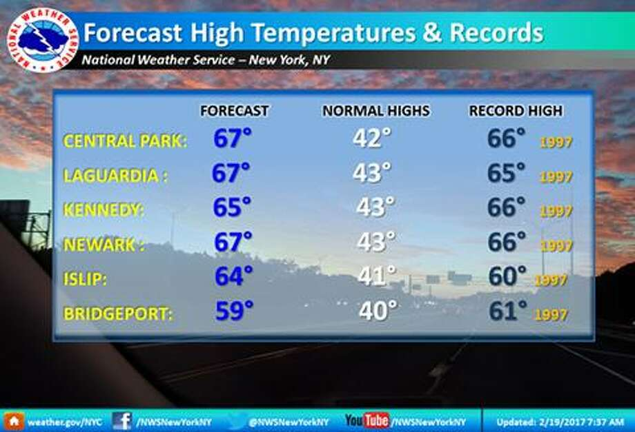 Temperatures in the region flirted with record highs Sunday afternoon. Image courtesy of the National Weather Service. Photo: Contributed / Contributed