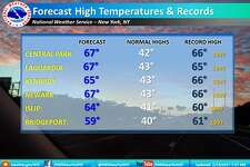 Temperatures in the region flirted with record highs Sunday afternoon. Image courtesy of the National Weather Service.