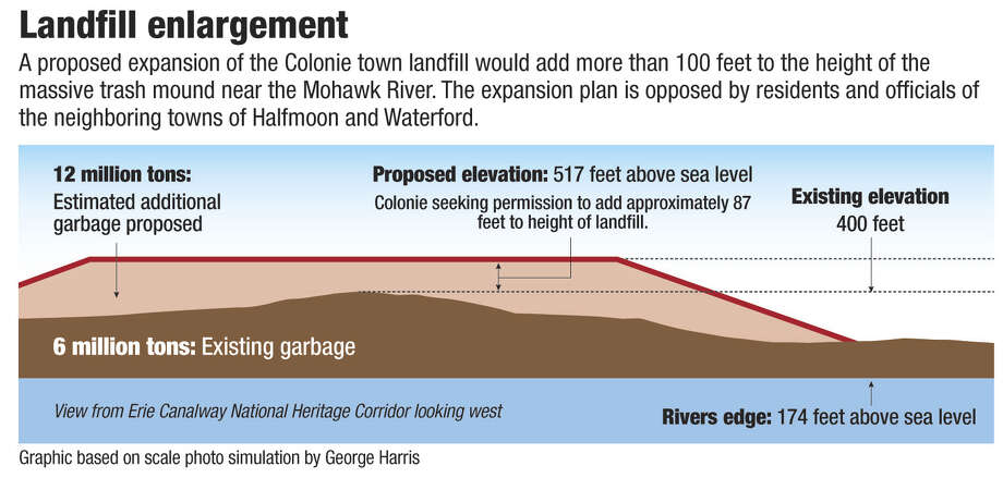 Graphic based on scale photo simulation by George Harris. View from Erie Canalway National Heritage Corridor looking west. Graphic by Jeff Boyer / Times Union