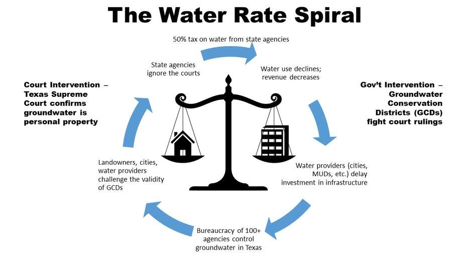 Water rate spiral Photo: Quadvest Water & Sewer Utility Graphic