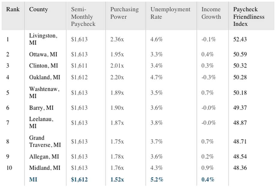 A chart showing the top 'paycheck friendly' counties in Michigan. Source: SmartAsset