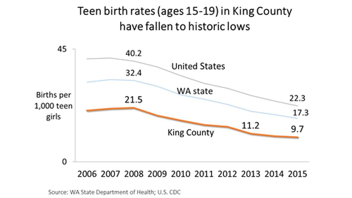 Teen birth rates have dropped by more than 55 percent in King County between 2008 and 2015, state numbers show. King County beats Washington state and the United States in keeping birth rates low.