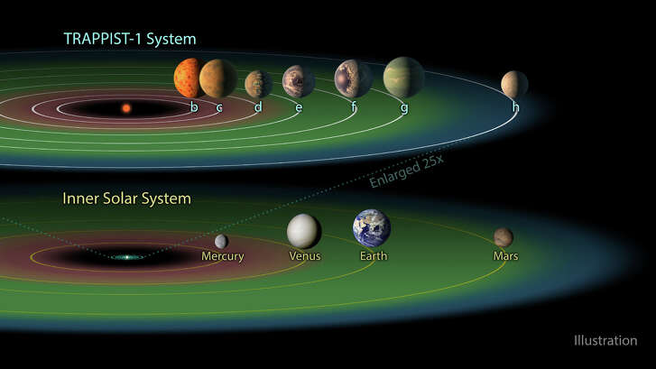 The seven planets that orbit the star named Trappist 1, in order of their distance from the star, compared to the Earth's solar system.