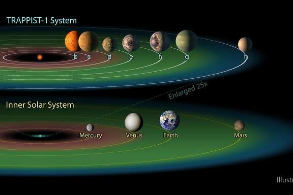 """UNSPECIFIED:  In this NASA digital illustration handout released on February 22, 2017, the TRAPPIST-1 system is shown containing a total of seven planets, all around the size of Earth. Three of them -- TRAPPIST-1e, f and g -- dwell in their star's so-called """"habitable zone."""" The habitable zone, or Goldilocks zone, is a band around every star (shown here in green) where astronomers have calculated that temperatures are just right -- not too hot, not too cold -- for liquid water to pool on the surface of an Earth-like world. The system has been revealed through observations from NASA's Spitzer Space Telescope and the ground-based TRAPPIST telescope, for which it was named after. While TRAPPIST-1b, c and d are too close to be in the system's likely habitable zone, and TRAPPIST-1h is too far away, the planets' discoverers say more optimistic scenarios could allow any or all of the planets to harbor liquid water. In particular, the strikingly small orbits of these worlds make it likely that most, if not all of them, perpetually show the same face to their star, the way our moon always shows the same face to the Earth. This would result in an extreme range of temperatures from the day to night sides, allowing for situations not factored into the traditional habitable zone definition. The illustrations shown for the various planets depict a range of possible scenarios of what they could look like. (Photo Illustration by NASA/NASA via Getty Images)"""