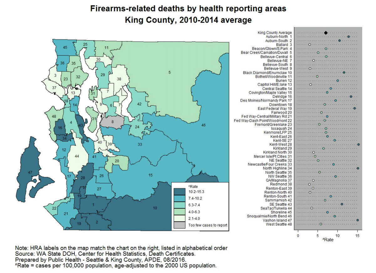 In King County, the overall rate of deaths involving firearms is 7 per 100,000 residents. Each year, about 141 King County residents die from intentional and accidental shootings, including suicides. Click through for a look at how King County's communities compare.