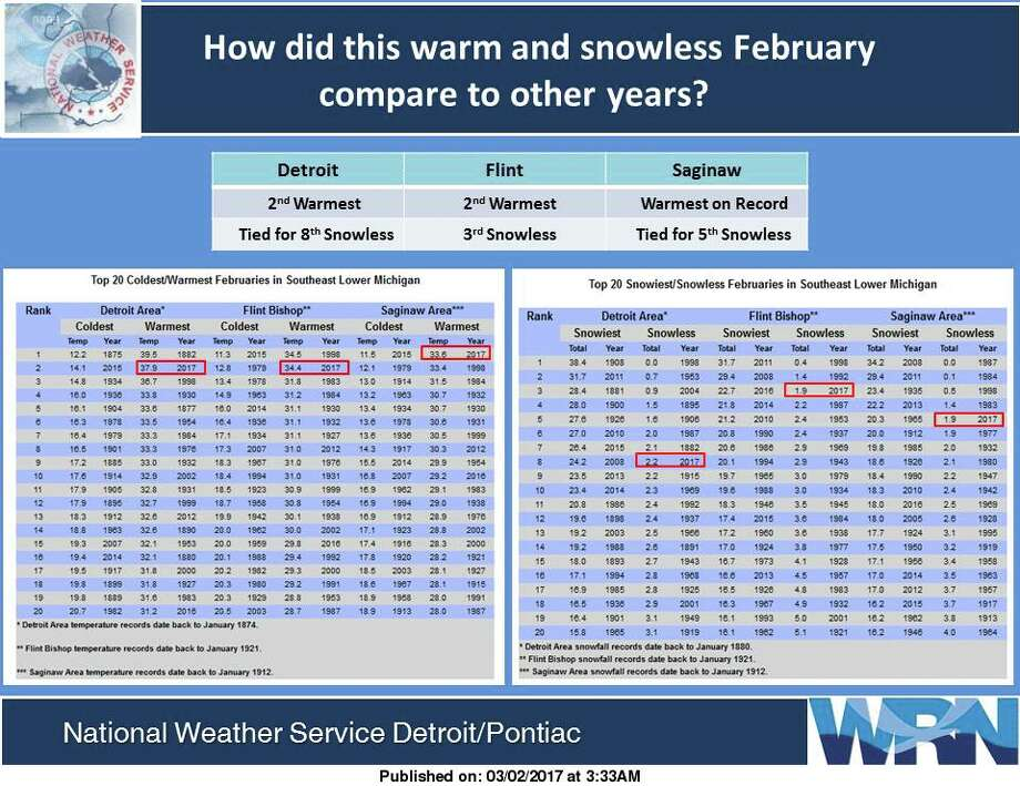 How did this warm and snowless February compare to other years?  Photo: National Weather Service, Detroit