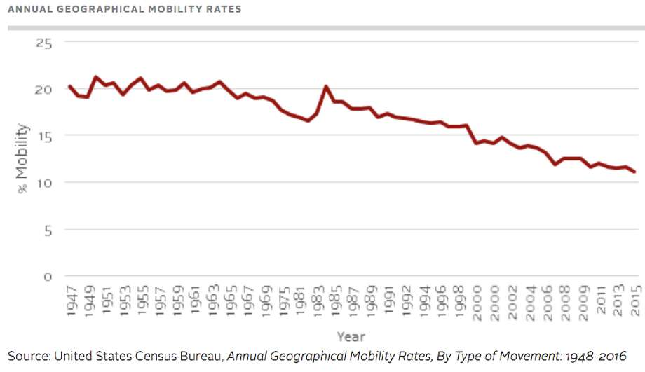 Mobility rates have continually declined.