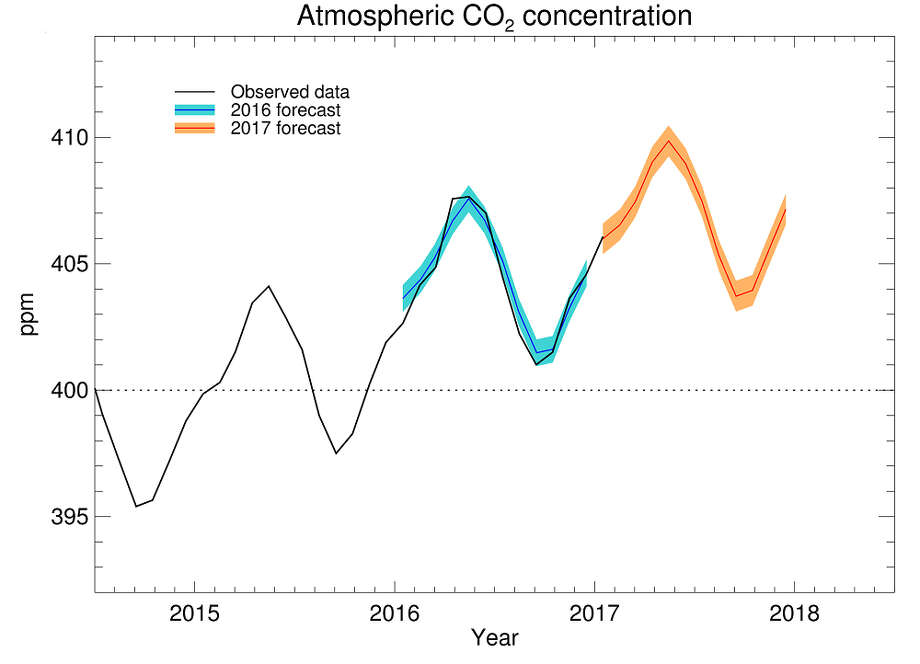 Observed and forecast CO2 concentrations. Photo: U.K. Met Office