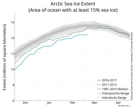 The graph above shows Arctic sea ice extent as of March 5, 2017, along with daily ice extent data for four previous years. 2016 to 2017 is shown in blue, 2015 to 2016 in green, 2014 to 2015 in orange, 2013 to 2014 in brown, and 2012 to 2013 in purple. The 1981 to 2010 median is in dark gray. The gray areas around the median line show the interquartile and interdecile ranges of the data. Photo: National Snow And Ice Data Center