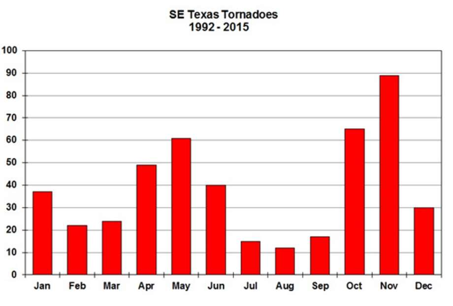 Tornado seasonThe US National Weather Service recently warned Houstonians that South East Texas is about to enter one of its peak months for tornado activity.Click through to see which countries are most at risk for tornados.