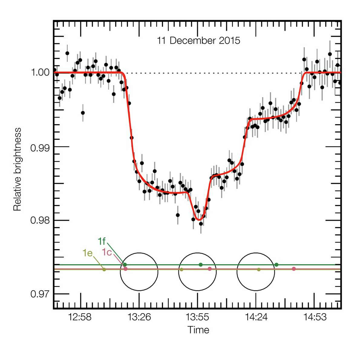 ESO caption: This plot shows the varying brightness of the faint dwarf star TRAPPIST-1 during an unusual triple transit event on 11 December 2015. As the star was monitored using the HAWK-I instrument on ESO's Very Large Telescope three planets passed across the disc of the star, each causing some of its light to be blocked. This historic light curve shows for the first time three temperate Earth-sized planets, two of them in the habitable zone, passing in front of their star.