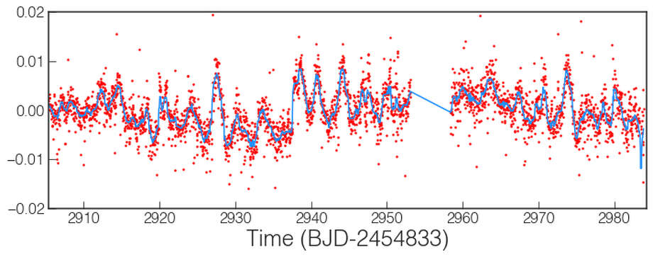 NASA caption: A quick-look lightcurve of the long cadence data for TRAPPIST-1 reveals sinusoidal patterns due to star spots, and at least 6 planet.