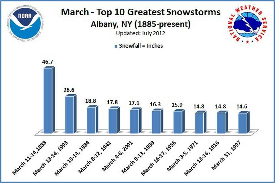 March's top 10 snowstorms at Albany.  Could this week's storm make the list?  It's possible. (The National Weather Service Albany) Photo: National Weather Service Albany