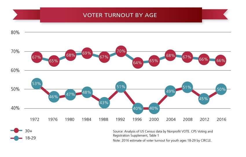 Voter turnout by age according to the US Elections Project report titled