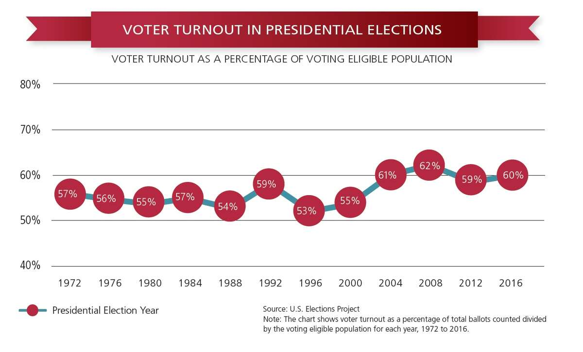 Total voter turnout in the 2016 general election according to the US Elections Project report titled