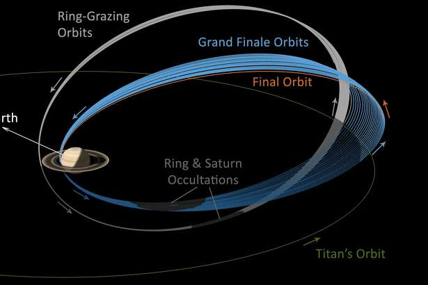 This graphic illustrates Cassini's trajectory, or flight path, during the final two phases of its mission. The 20 Ring-Grazing Orbits are shown in gray; the 22 Grand Finale Orbits are shown in blue. The final partial orbit is colored orange.