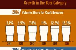 (Brewers Association)