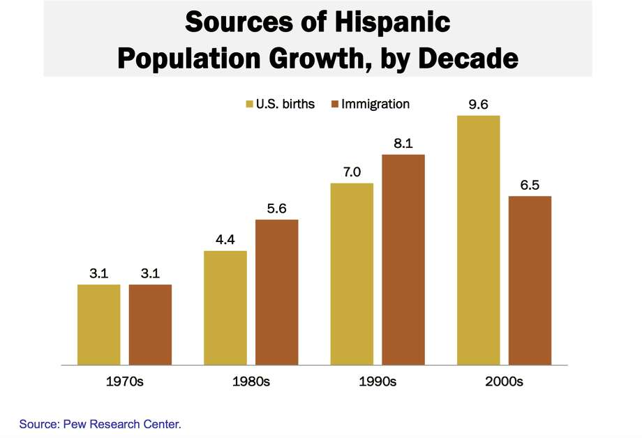Births now drive Hispanic population growth nationally, not immigration.