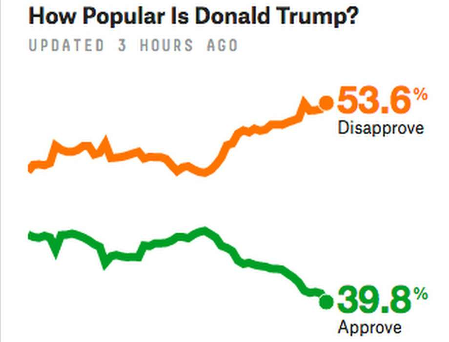 FiveThirtyEight's job approval tracker placed the president's approval rating at under 40 percent Monday, a new low. Photo: Five Thirty Eight