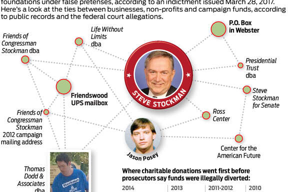 Illustration by Ken Ellis shows businesses and entities linked ex-Congressman Steve Stockman and his former aides, Jason Posey and Thomas Dodd. Dodd pleaded guilty in 2017 to two related criminal charges; charges are pending against Stockman and Posey.