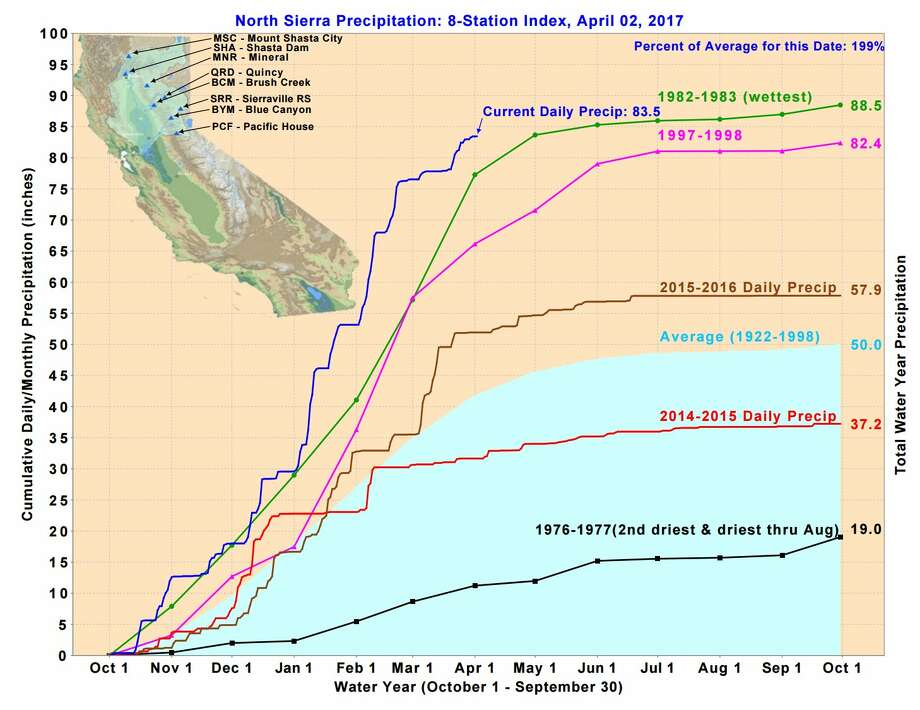 Northern Sierra 8-Station Precipitation Index is now just five inches away from matching 1982-1983 as wettest water year on record. Photo: National Weather Service