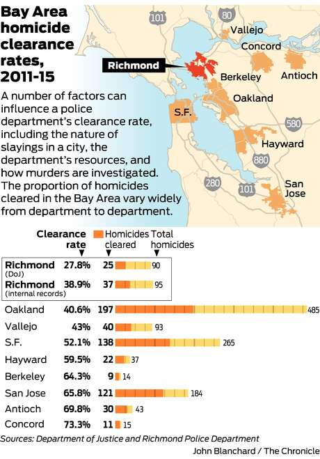 Richmond Police According To State Department Of Justice Data Cleared Just 28 Percent Of 90 Homicides From 2011 Through 2015 One Of The Worst Clearance